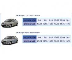Servicii de inchirieri auto de la 6 euro pe zi Swiso Rent a car Bucuresti